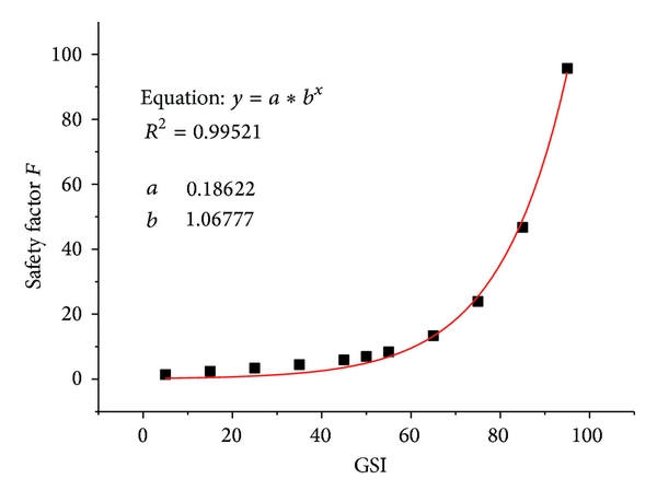 (b) The relation between GSI and