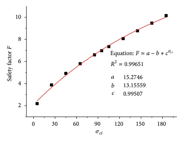 (c) The relation between     and