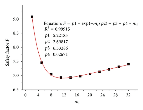 (d) The relation between     and