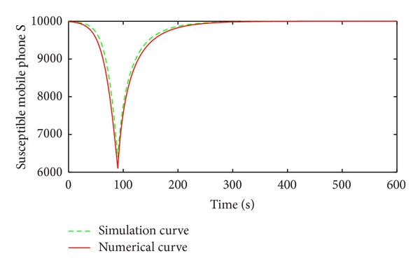 (a) Compare the number of susceptible mobiles in numerical and simulation result
