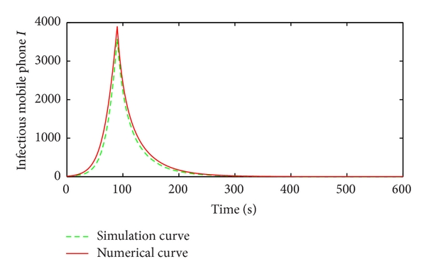 (b) Compare the number of infectious mobiles in numerical and simulation result