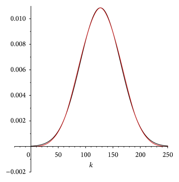 (b) Density function of normal distribution (black) and weighting function for    (red)