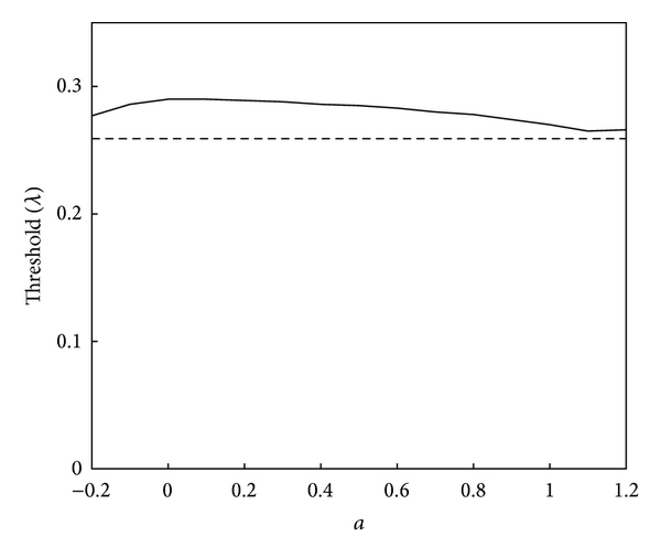 (b) Threshold values from Laplacian pyramid filters and Otsu's technique