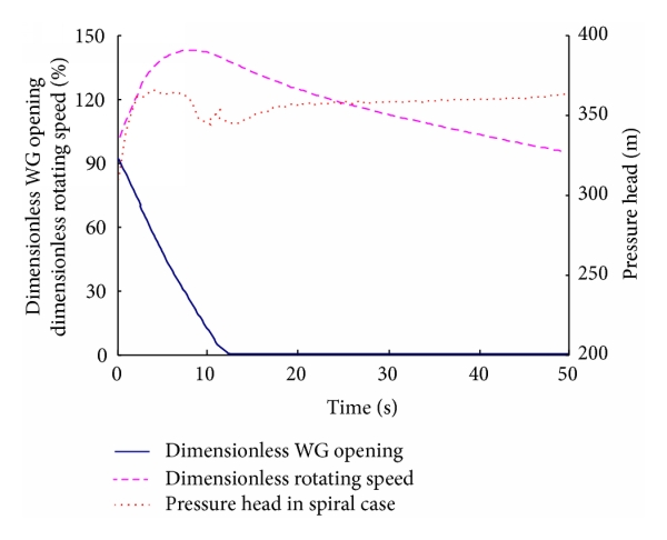 (a) Values of turbine parameters versus time
