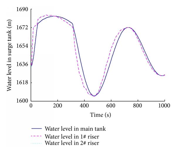 (c) Water level in surge tank versus time