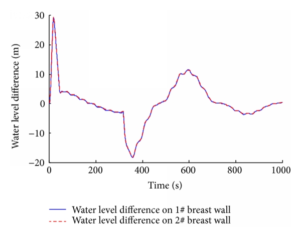 (d) Water level difference on breast wall versus time