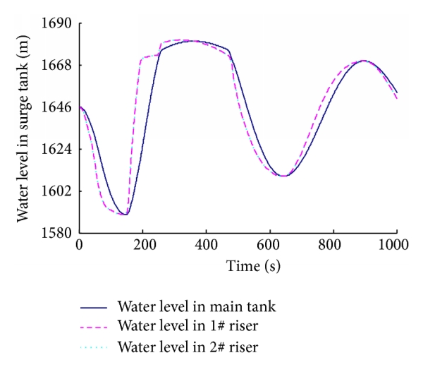 (a)                  Water level in surge tank versus time