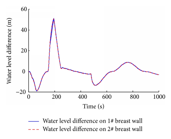 (b)                   Water level difference on breast wall