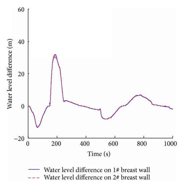 (c)                   Water level difference on breast wall versus time
