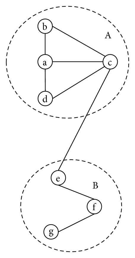 (a) Topology structure