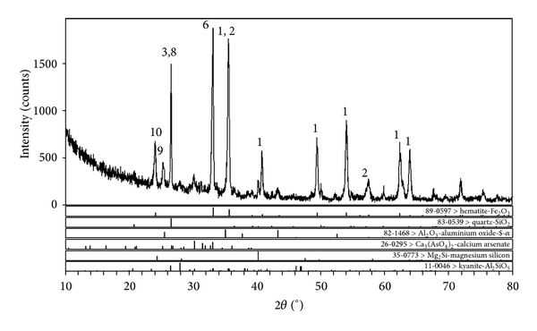 (b) X-ray diffraction of sintered products at 1000°C