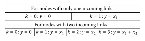 (a) Predefined states of links for the network in Figure 1(b). This field size is set as 2 here for the sake of simplicity. For all,   :
