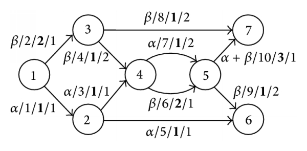 (b) A coding scheme and the resulted information flow (signal on this link/this link is the ith link in the network/state of this link (i.e., relative information flow on this link)/this link is the ith incoming link of the next node)