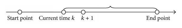 (b) Conventional dynamic optimization: optimize over the period from the current time    to the end of the dynamic process, and then execute the optimal subsolution over the period from   to