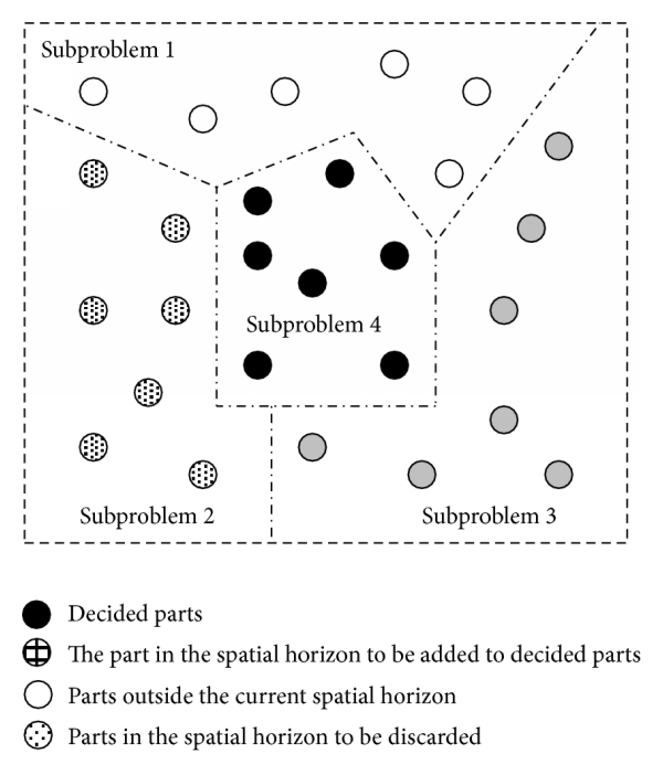 (a) Conventional problem partitioning strategy: A large-scale problem is decomposed into several relatively small sub-problems, each sub-problem is resolved in an isolated/independent manner, and then the solutions to all sub-problems are combined together to generate a final solution to the original large-scale problem