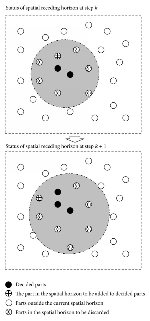 (b) Spatial receding horizon control problem partitioning strategy: A spatial horizon covers    new parts around the decided parts. The new parts in the horizon will be calculated in the current run of optimization algorithm. Only the part which is the most associated with the decided parts will be added to update the decided parts, and the other (  ) parts will be discarded. The spatial horizon then recedes for the next run of optimization algorithm