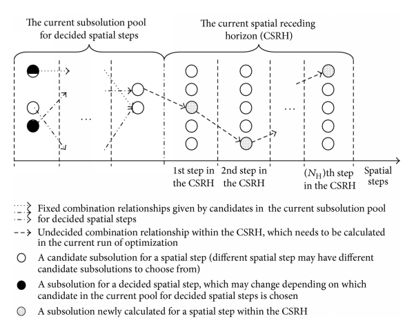(b) In spatial receding horizon control combined with population-based algorithm, the sub-solutions for decided spatial steps are not fixed or executed. Based on some top different solutions (e.g., the best 10 different solutions) calculated in the last rune of optimization, a sub-solution pool is set up for decided spatial steps. Different candidates in the pool may have different sub-solutions for a same decided spatial step. Therefore, in the current run of optimization, besides calculating the sub-solutions for the spatial steps within the current spatial receding horizon (CSRH), it also needs, for the sake of optimality, to choose a candidate from the pool for those decided spatial steps