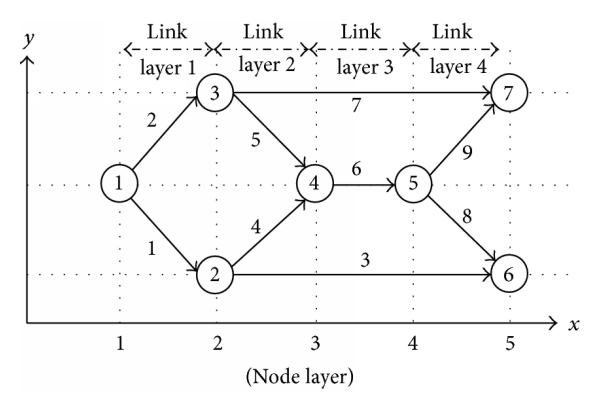 (b) Project nodes into artificial space