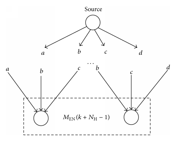 (b) A case where signals are more diversified