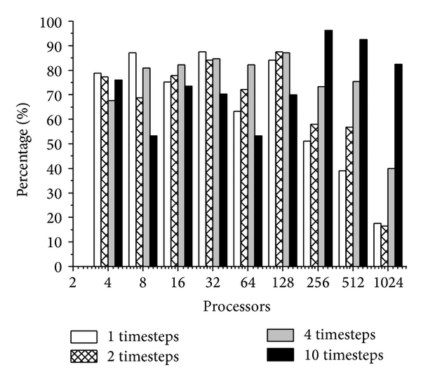 (c) Optimization of write time in pitzDaily