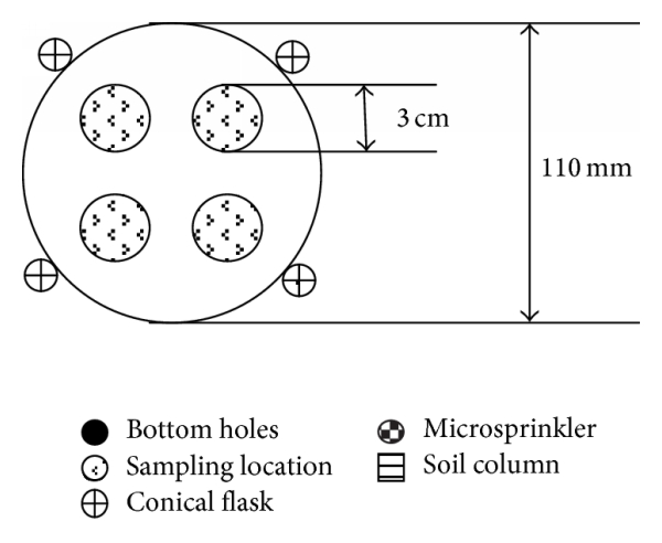 (c) Sampling locations within a soil column and position of measuring glasses