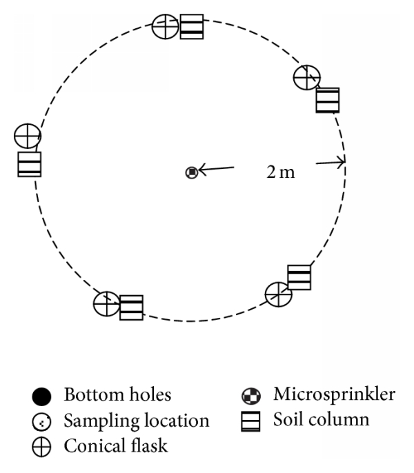 (d) Soil columns and measuring glasses position relative to microsprinkler for different water amounts applied