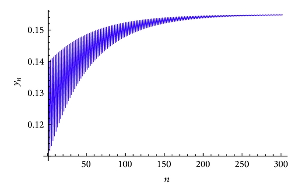(b) Plot of     for the system(59)