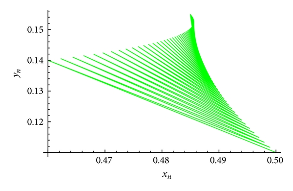 (c) An attractor of the system(59)