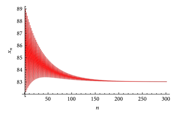 (a) Plot of     for the system(60)