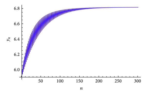 (b) Plot of     for the system(60)