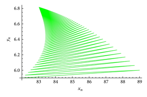 (c) An attractor of the system(60)