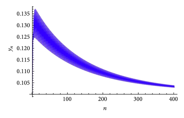 (b) Plot of     for the system(61)