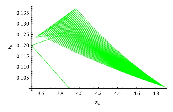 (c) An attractor of the system(61)