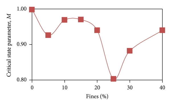 (d) Critical state parameters