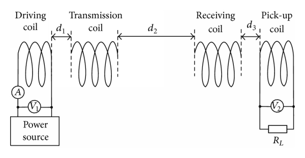 (a) Schematic diagram of the experimental system