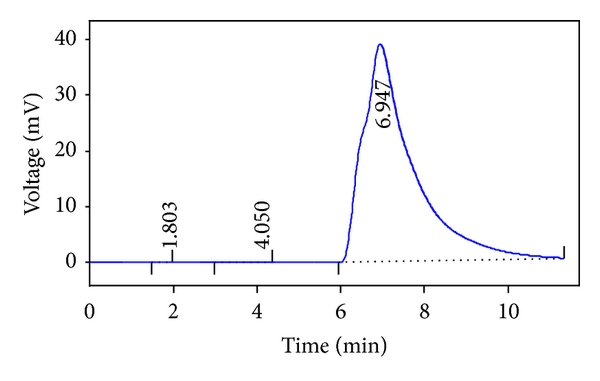 (a) Chromatogram of commercial tannic acid