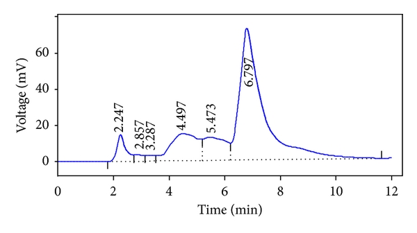 (b) Chromatogram of Emblica officinalis derived tannins