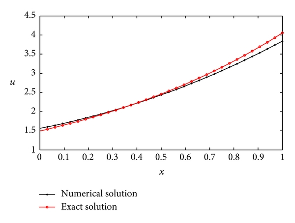 (a) Numerical solution and exact solution