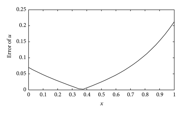 (b) Error curve of the numerical solution