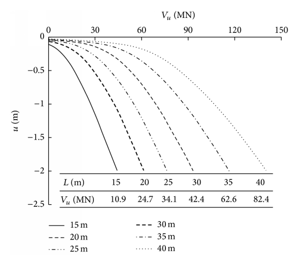 (a) Vertical load-displacement curves