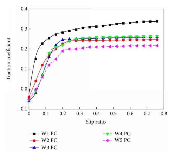 (a) Relationship between traction coefficient and slip ratio
