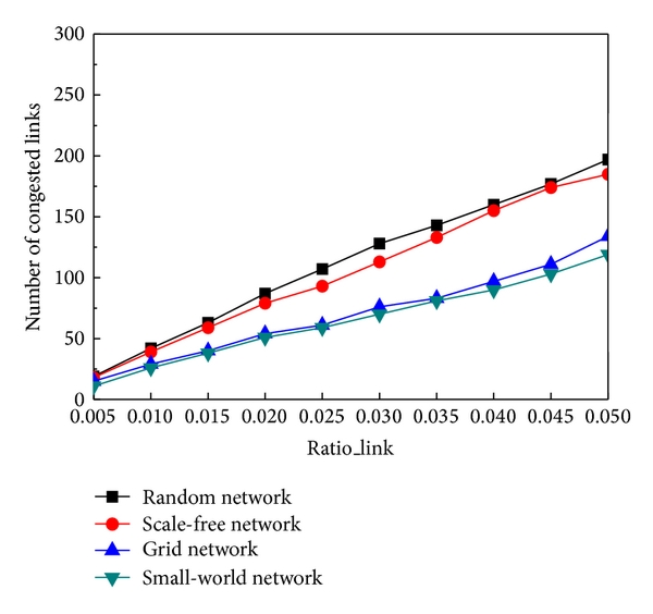 (a) Link congestion (vary percentage of failed_link)