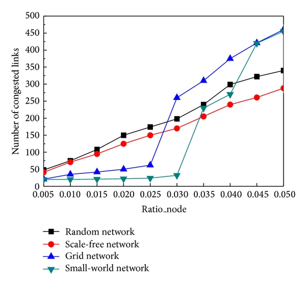 (a) Link congestion (vary percentage of failed_node)