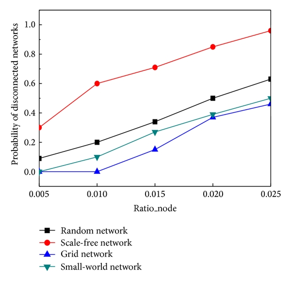 (a) Connectivity (vary percentage of failed_node)