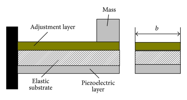 (c) Regulation layer locates at top and substrate locates in the middle