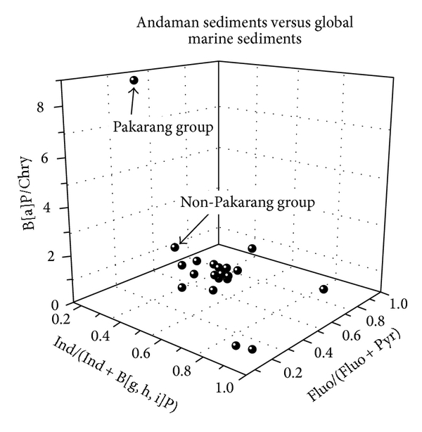 (a) Three-dimensional plots of molecular diagnostic binary ratios of B[a]P/Chry, Ind/(Ind + B[g,h,i]P), and Fluo/(Fluo + Pyr) of Pakarang group and Non-Pakarang group in comparison with those of other global marine sediments