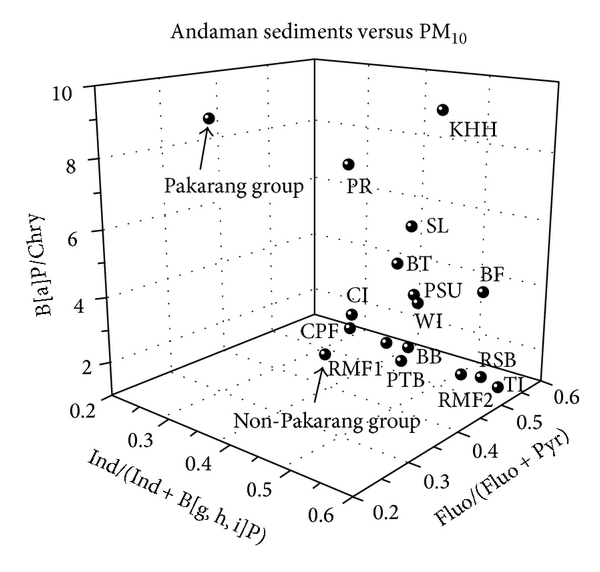 (b) Three-dimensional plots of molecular diagnostic binary ratios of B[a]P/Chry, Ind/(Ind + B[g,h,i]P), and Fluo/(Fluo + Pyr) of Pakarang group and Non-Pakarang group in comparison with those of PM10 collected from various emission sources in Songkhla province