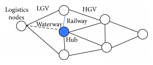 (d) Logistics physical network