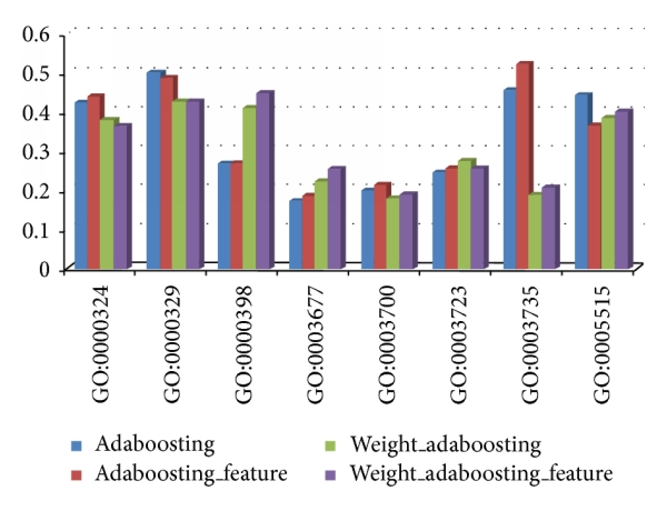 (a) The error rate of employing adaboosting under different conditions at randomly selected GO terms