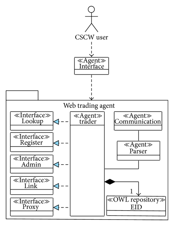 (b) Web trading agent view